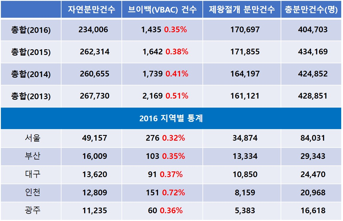 임신준비-제왕절개-브이백-한국통계.jpg