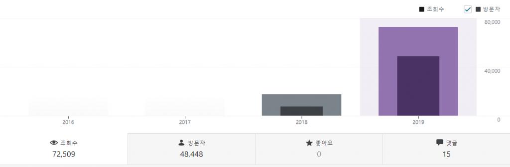 포해피우먼닷컴 2019년 상반기 평가
